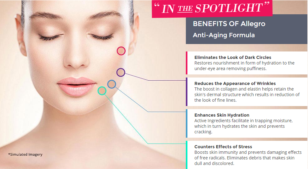 Benefits of Allegro Cream